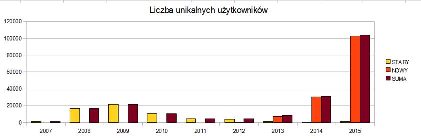 Liczba unikalnych użytkowników naobu blogach od2007 r.