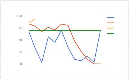 2013 - niebieski, 2014 - czerwony, 2016 - pomarańczowy cel - zielony