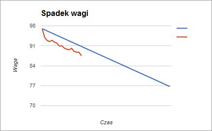 Spadek wagi: realny (czerwień) vs planowany (niebieski)